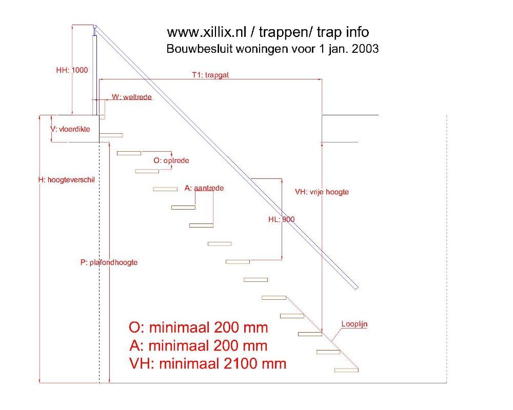 Xillix-Trap-info-bouwbesluit-voor-jan-2003.jpg